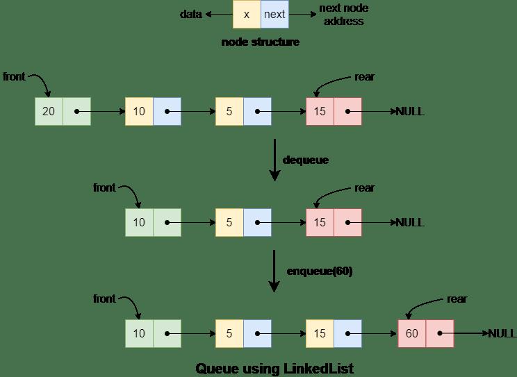 queue using linked list queue operations