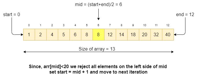 binary search diagram 1