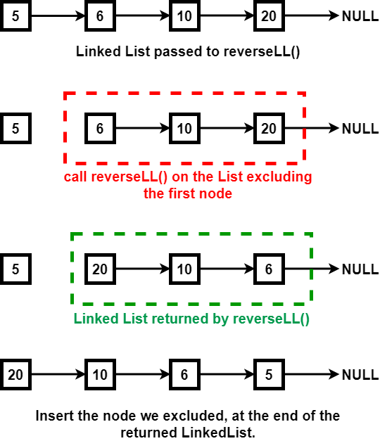 reverse linked list using recursion
