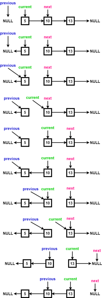 reverse linked list without recursion