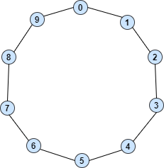 Hamiltonian circuit of 10 vertices