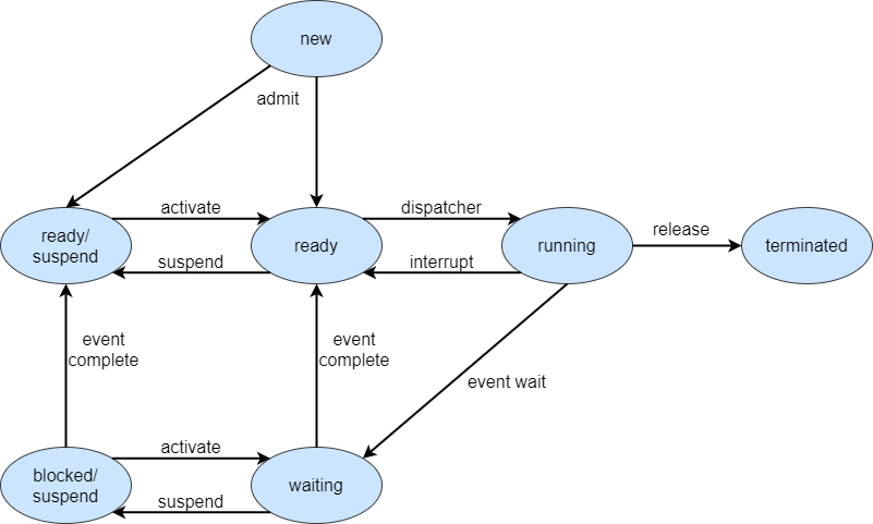 five state process model diagram with two suspend states