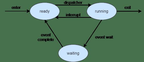 Three state process model diagram