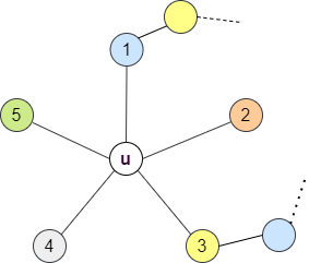 subgraph of g showing the vertex connected to 5 different colors