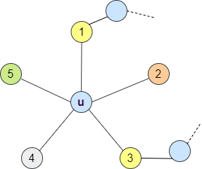 if  no 2 vertices are not connected by alternating chain then g is 5 colorable
