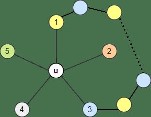 alternate color chain between 2 vertices