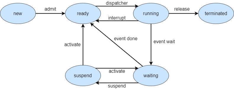 five state process model diagram with suspend state
