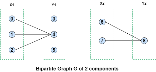 disconnected bipartite graph 2 components