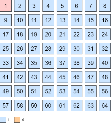Sieve of Eratosthenes array all number marked as prime