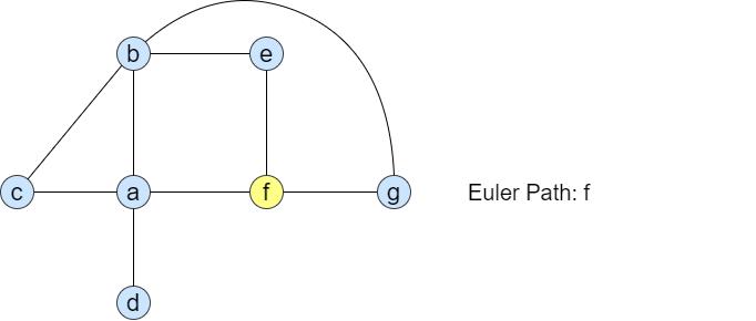 Fleury's algorithm diagram 1