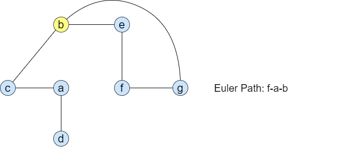 graph after step 3