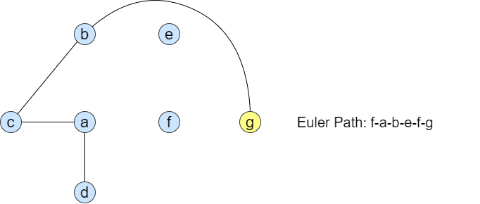 graph after step 6