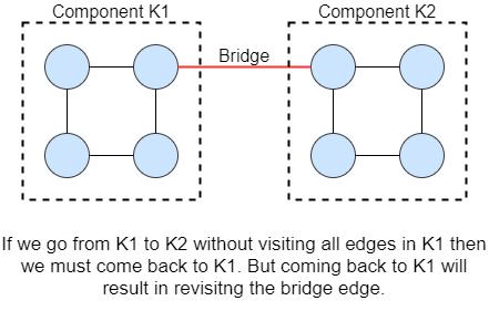 bridge in a graph