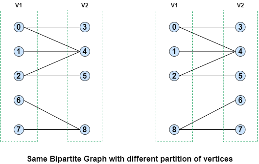 disconnected bipartite graph cannot have unique bipartition