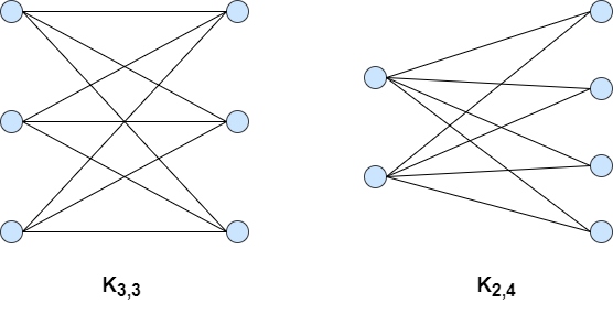 complete bipartite graph examples