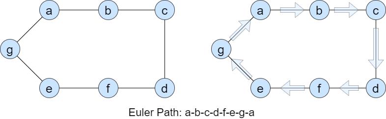 Euler path, Euler circuit