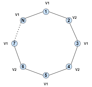 bipartite graph do not contain odd cycle
