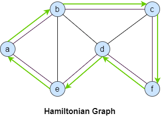Hamiltonian graph example