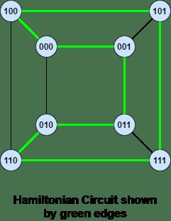 Hamiltonian circuit in hypercube Q3