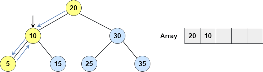 bst example diagram 5