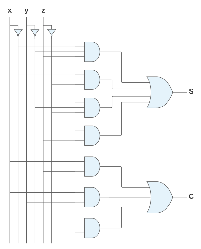 full adder using AND OR NOT gates