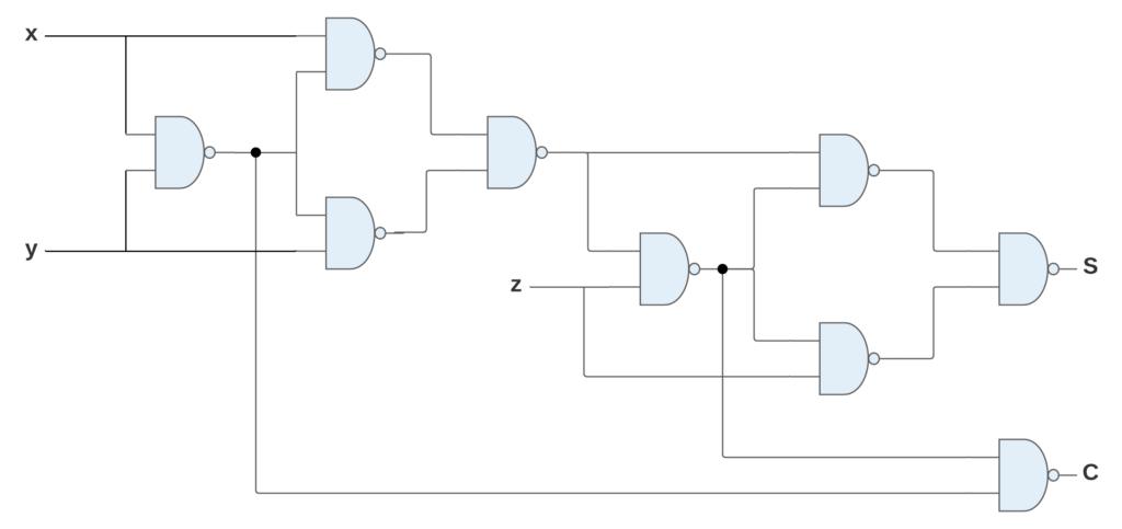 full adder using NAND gates